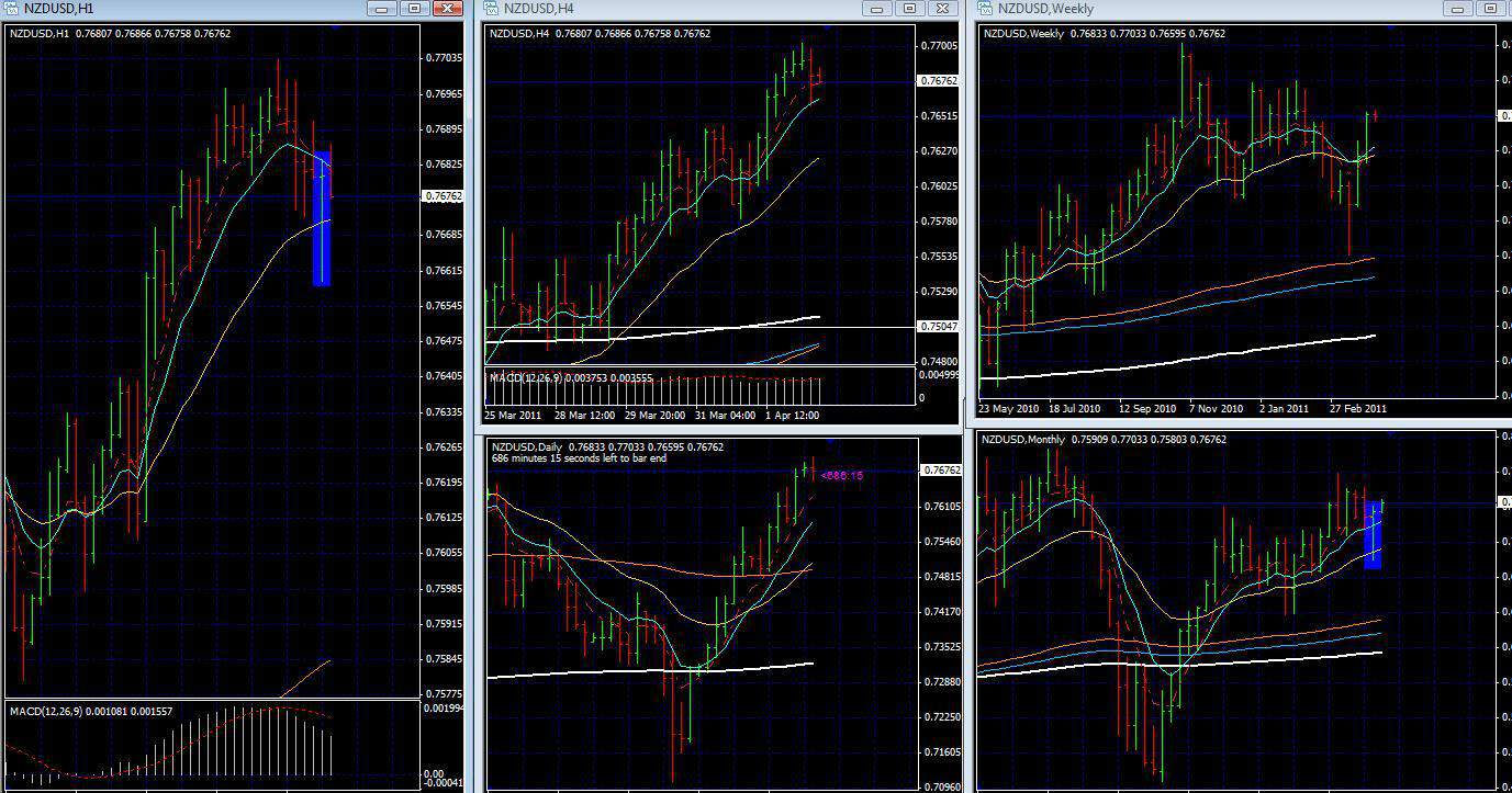 Forex Trading Strategies – Live Trade Nzd Usd