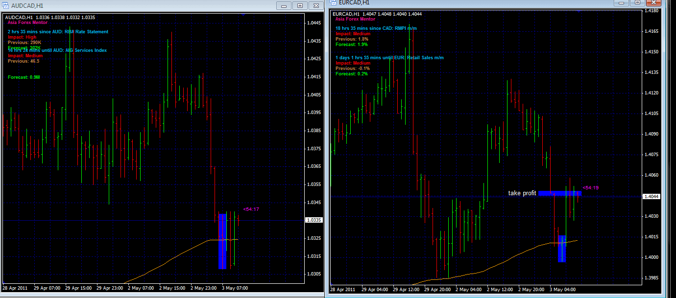 Forex Price Action – Why did one Price Action Pin work and not the other