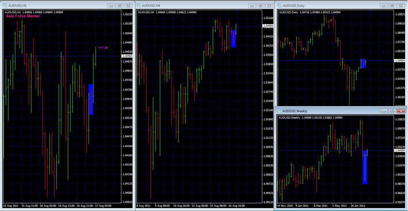 Forex Price Action Pin Bar