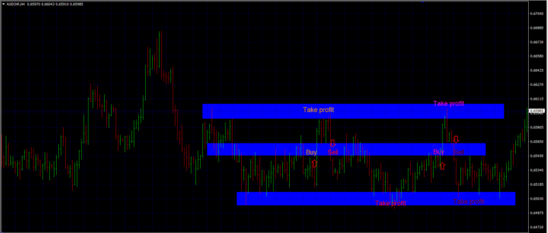 forex range trading strategies middle