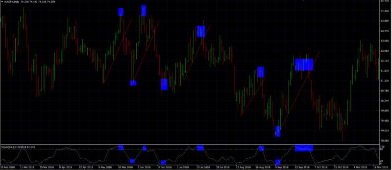 forex swing trading strategies audjpy with trendline