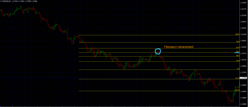 forex trend trading strategies fibonacci