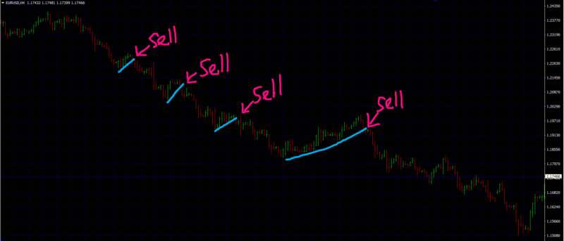 forex trend trading strategies retracement