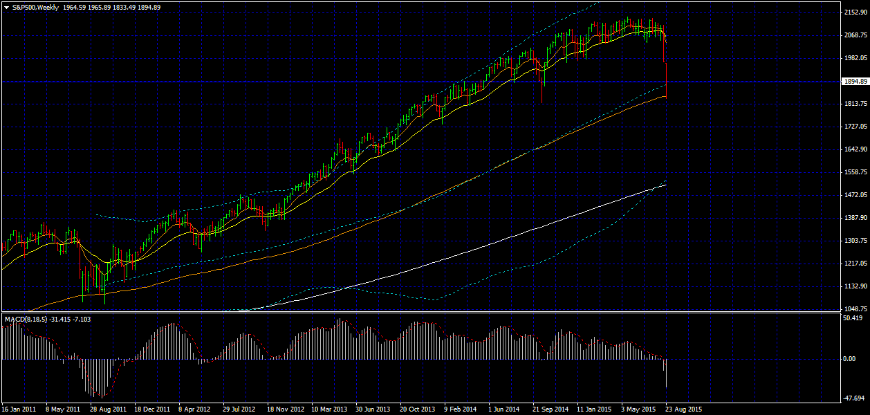 S&P500Weekly