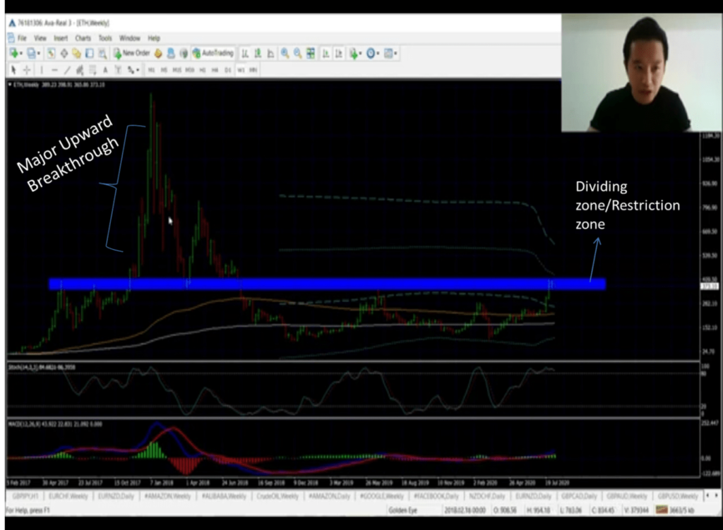 how to read the charts in forex trading like a pro