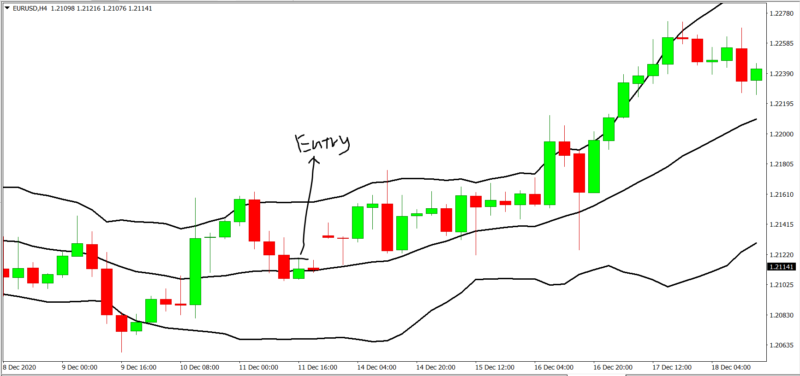 Bollinger band bounce – Making an Entry 2