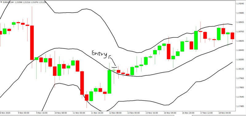 Bollinger band bounce – Making an Entry 3