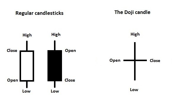 Doji Candle meaning