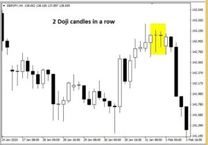2 Doji Candlesticks In A Row
