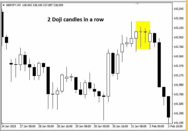 2 Doji Candlesticks In A Row