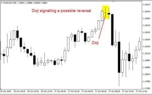 Doji – Important Signal To Traders