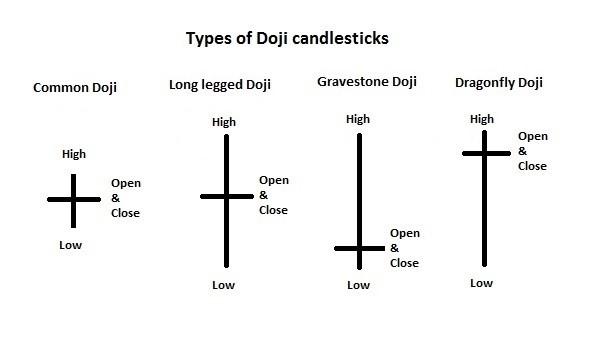 Types Of Doji