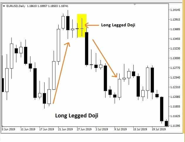 Long-Legged Doji