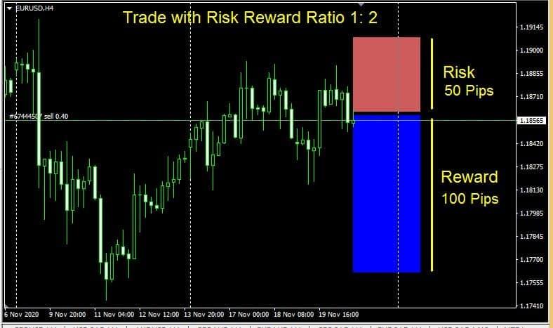Risk reward ratio forex