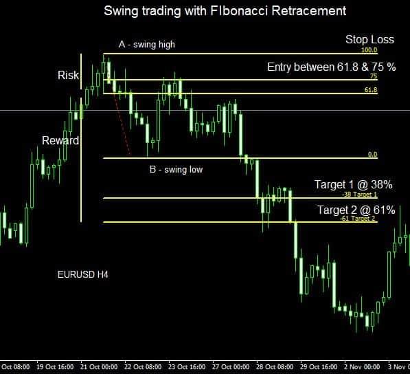 Swing Trading Strategies #2: Fibonacci Retracement