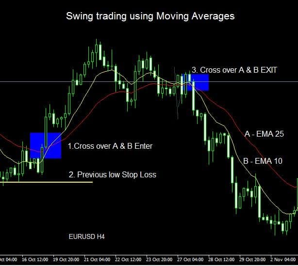 Swing Trading Strategies #3: Trend based indicator trading