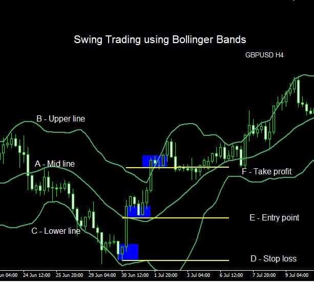 Swing Trading Strategies #4: Bollinger Bands