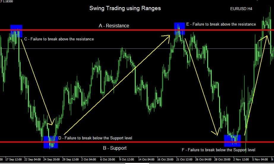 Swing Trading Strategies #5: Range Trading