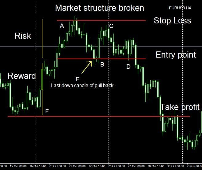 Swing Trading Strategies #1: Market structure
