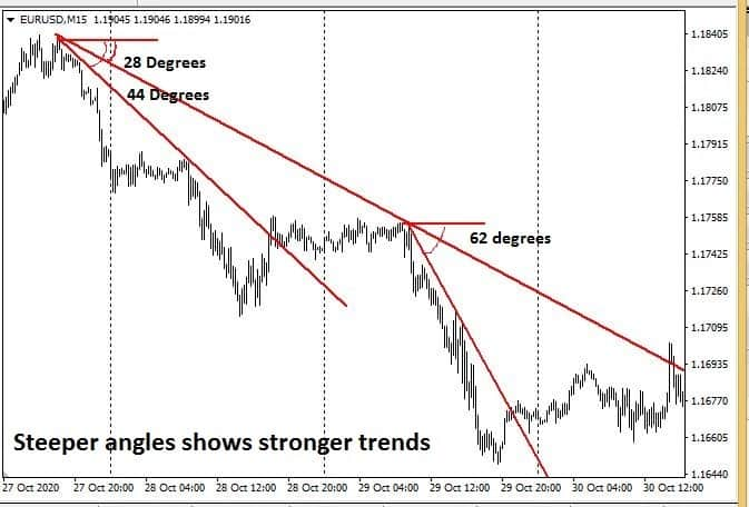 Trendline trading - Analyzing strength using Angles and Slopes