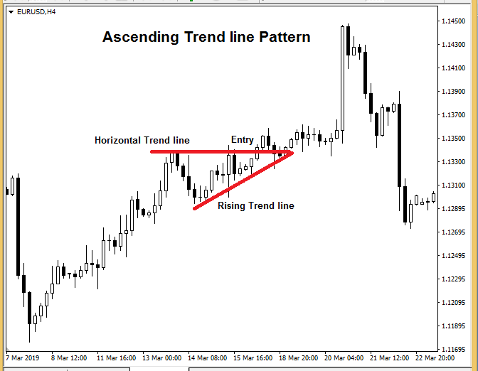 forex patterns pdf - Ascending Triangle Pattern