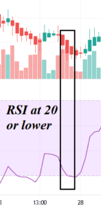 Best RSI Trading Strategy Explained 2