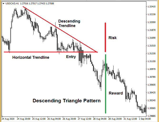 forex patterns and probabilities pdf - Descending Triangle Pattern