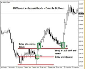 Different ways to trade the pattern