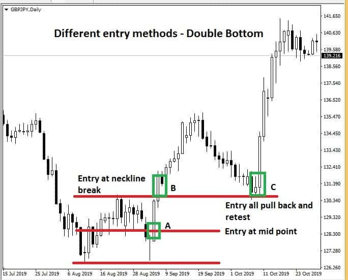 Different ways to trade the double bottom pattern