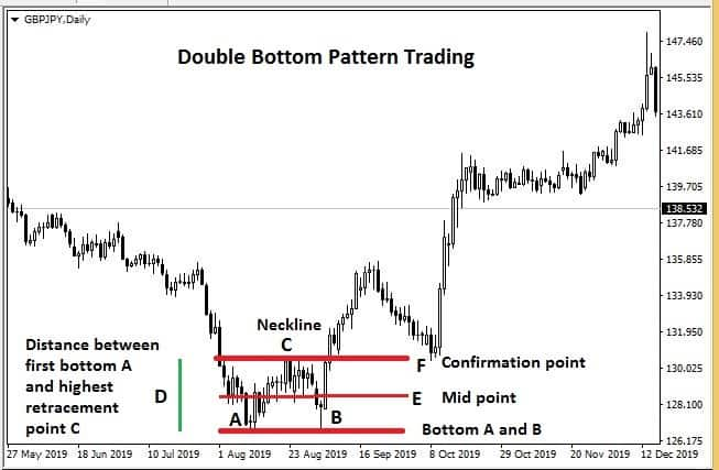 Double Bottom Pattern forex trading