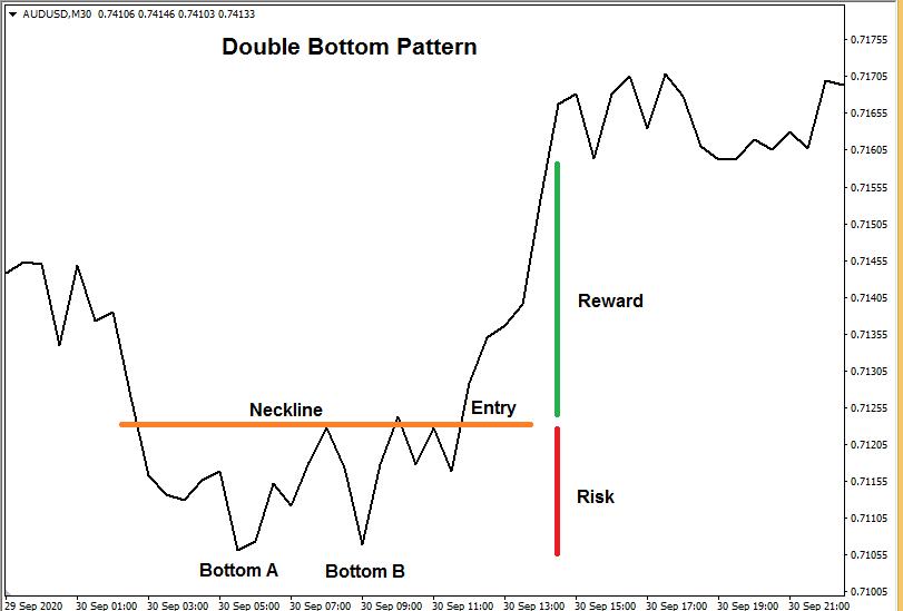 Popular chart patterns - Double Bottom Pattern