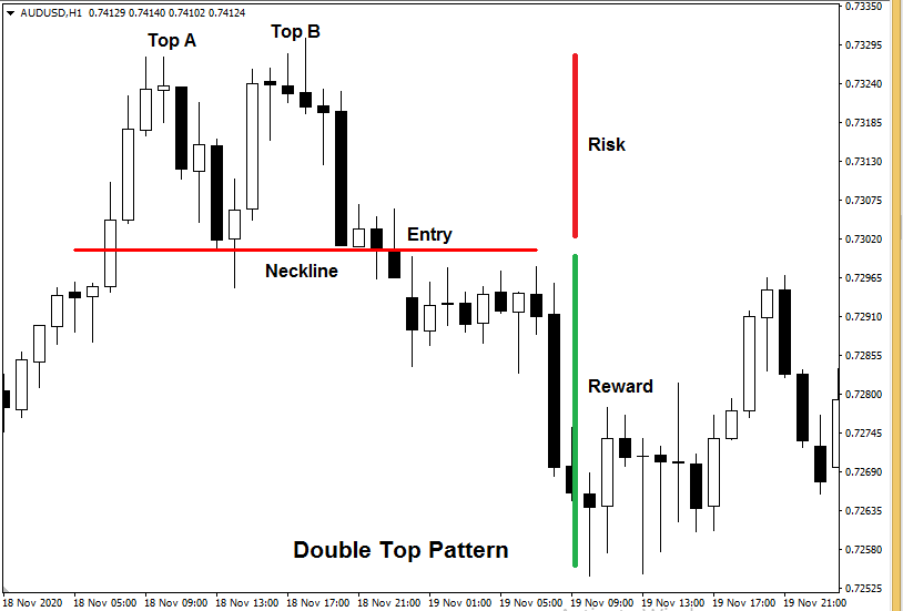 forex patterns cheat sheet - Double Top Pattern