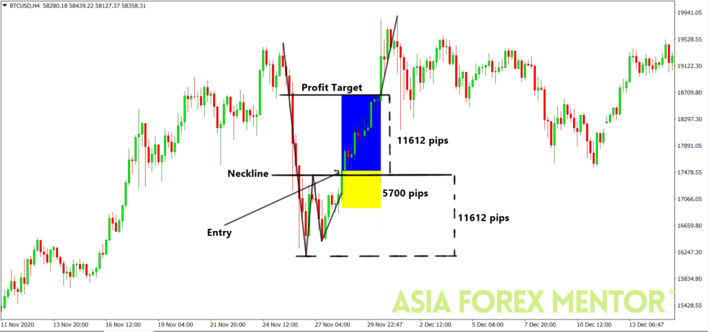 Double Top and Bottom pattern Analysis