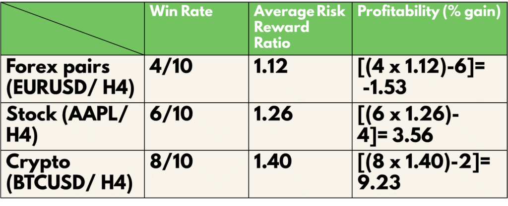Double Top and Bottom win rate