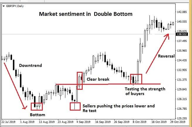 Double bottom pattern meaning