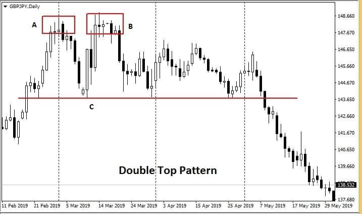 Double top candlestick pattern