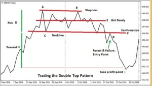 Double top pattern forex trading