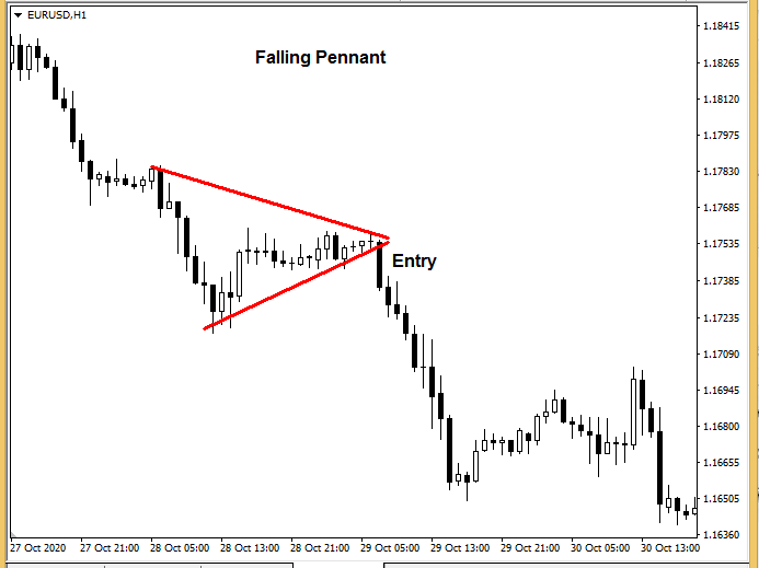 forex chart patterns - Falling Pennant Pattern