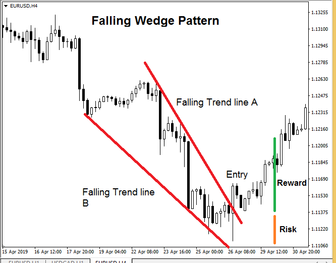 forex chart patterns - Falling Wedge Pattern