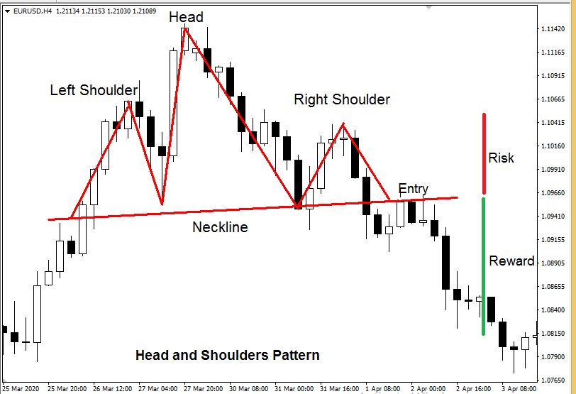 forex chart patterns - Head and Shoulders