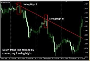 How to draw best trendlines 2