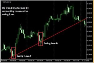 How to draw best trendlines 3