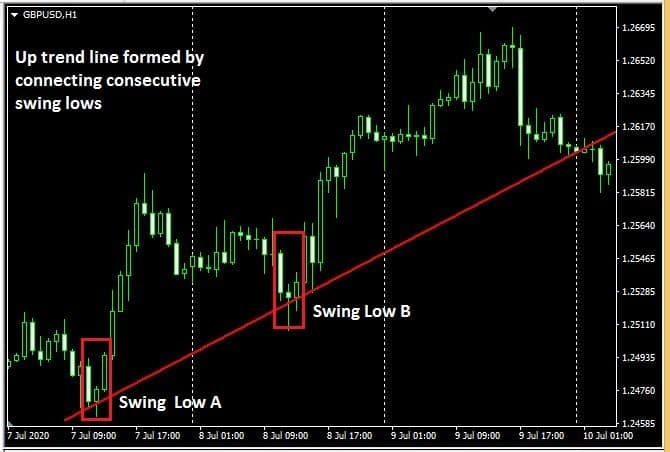 trendline drawing by swing lows