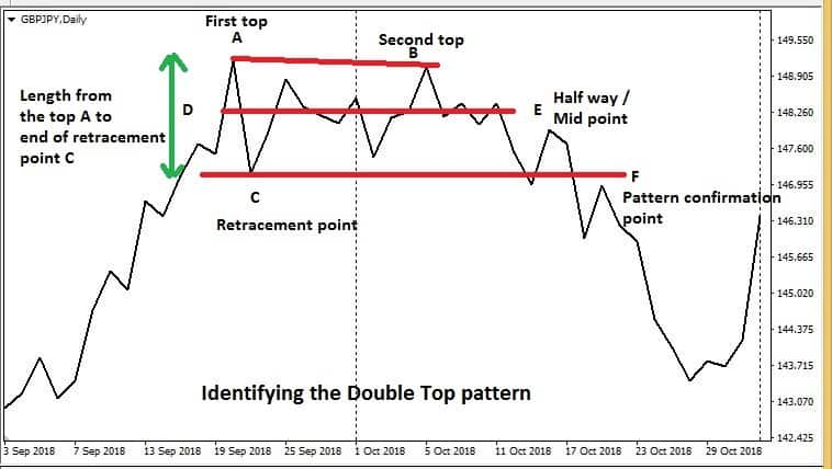How to identify double top pattern
