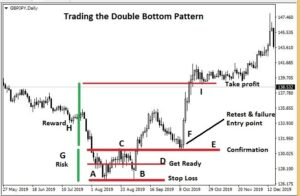 How to trade double bottom pattern
