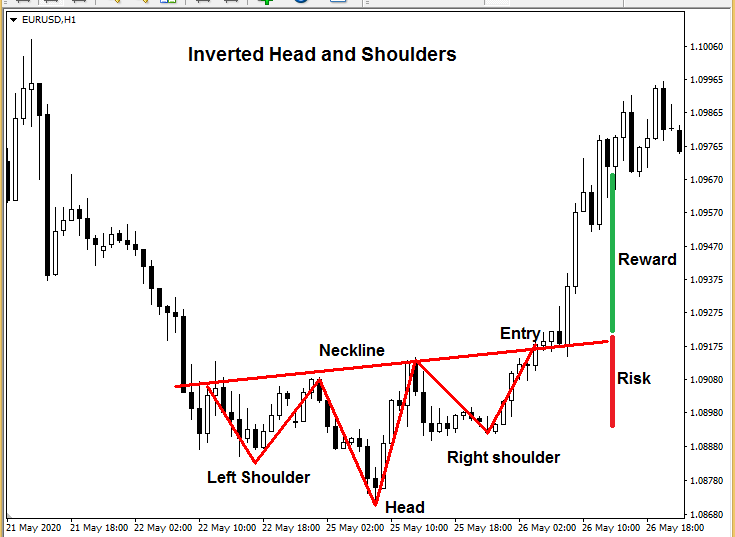 Forex chart patterns - Inverted Head and Shoulders