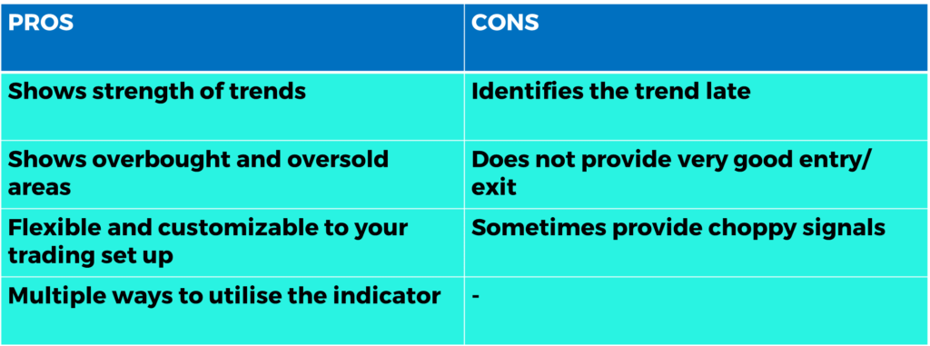 MACD Pros and Cons