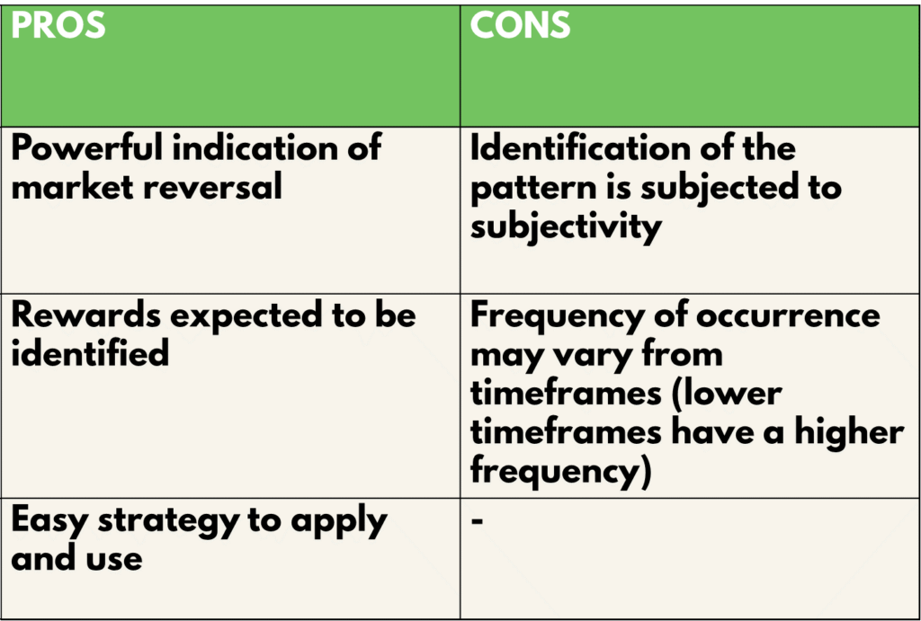 Pros and cons of the double top & bottom strategy