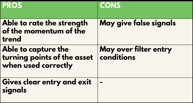 RSI Indicator Pros & Cons