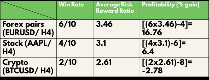 RSI Indicator Table